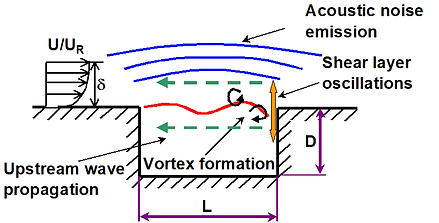 Fluid Structure at Subsonic Speeds Diagram
