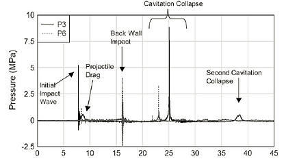 Cavitation Timeline Hydrodynamic Ram