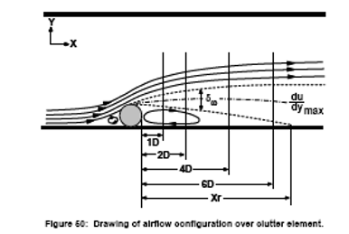 Diagram of Airflow Over Clutter Element