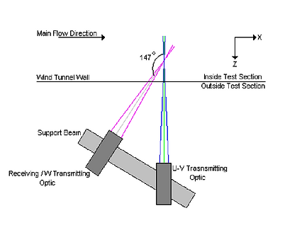 Phase Doppler Anemometry Schematic