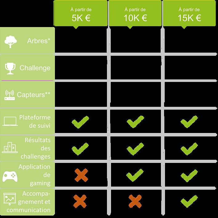 Offre EcoTree eGreen : Arbres, Challenge d'entreprise, Capteurs, monitoring énergétique, résultats, gaming, communication et sensibilisation