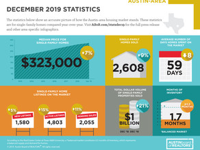 Austin area closes decade with record-breaking $13B in home sales