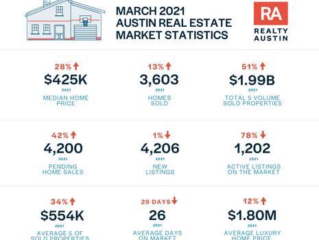 March 2021 Central Texas Housing Market Report