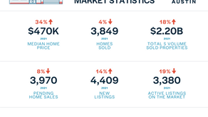 August 2021 Central Texas Housing Market Report