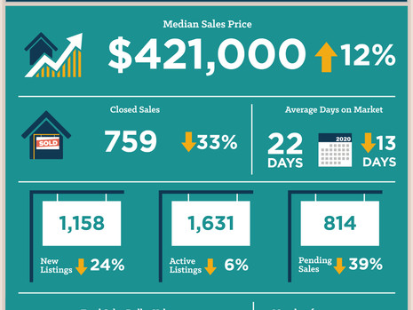 Austin-area home sales feel impact of COVID-19 pandemic