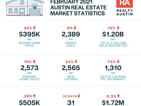 Austin-Round Rock MSA home sales dip following winter storms