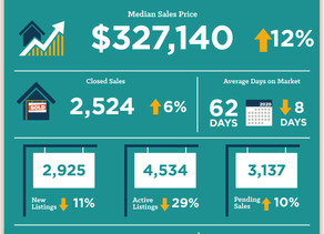 February housing sales strong, REALTORS® adapt amid COVID-19
