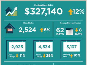 February housing sales strong, REALTORS® adapt amid COVID-19