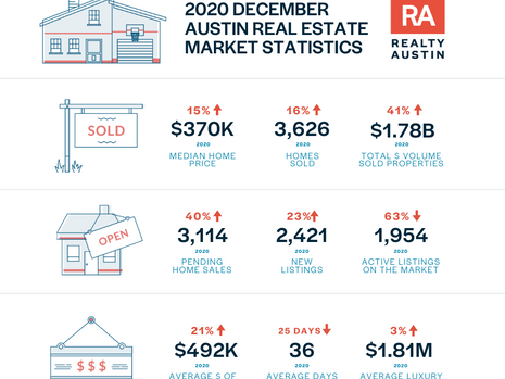 Austin-Round RockMSA closes the year with a record-breaking $17Bhousing market