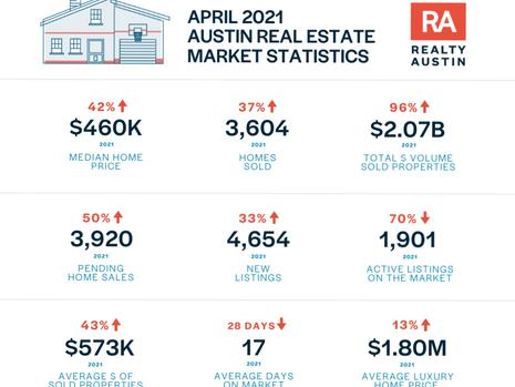 April 2021 Central Texas Housing Market Report