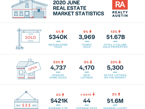 June home sales rebound across Austin area; sales decline in first half of 2020 due to COVID-19