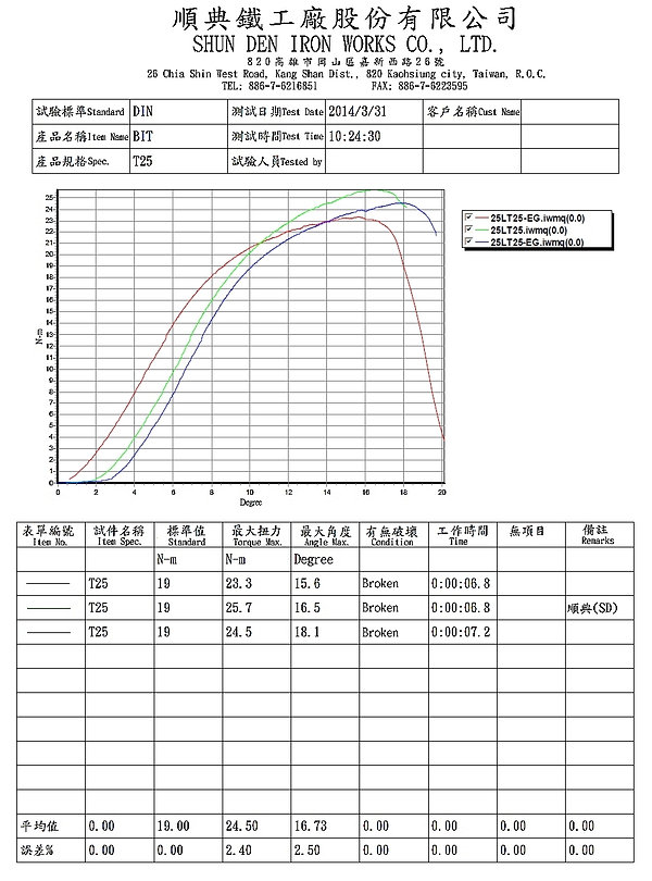 T25起子頭扭力測試報告