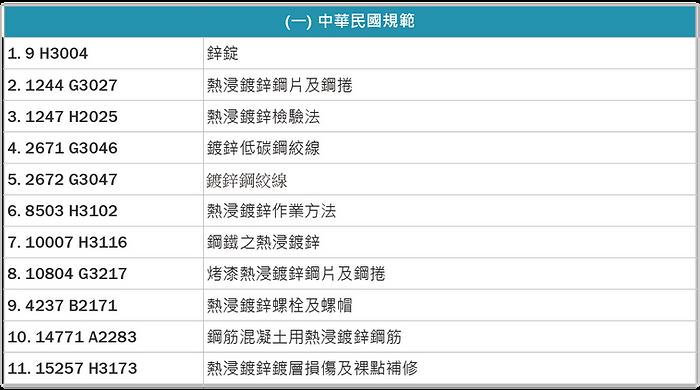 熱浸鍍鋅中華民國規範