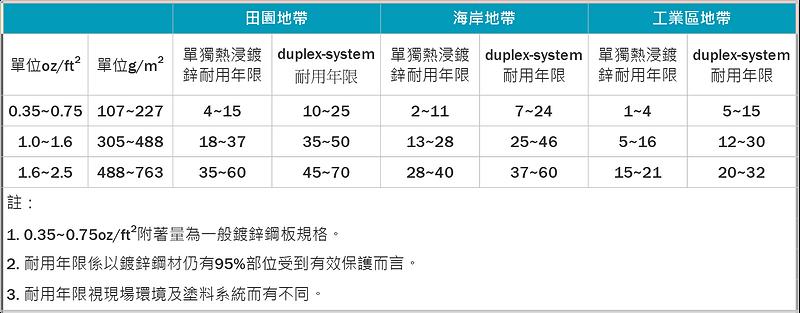 圖6:熱浸鍍鋅及熱浸鍍鋅加油漆(duplex-system)之耐用年限比較