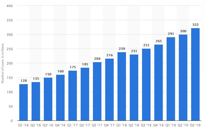 Pinterest active user statistics for pinterest marketing