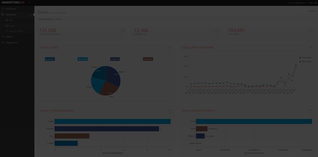 SNS 마케팅 매달 참여자수 700만 명 이상