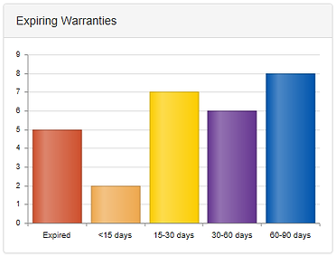 PCs with upcoming warranty expirations appear in a dashboard bar chart.