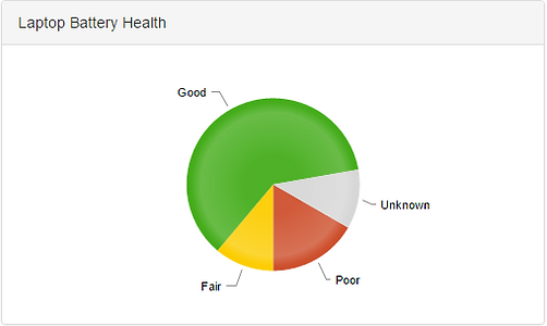 Dasboard pie chart shows categories of laptop battery health: good, fair, poor.