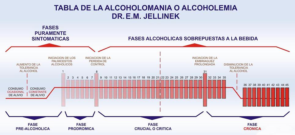 FASES DEL ALCOHOLISMO O DROGADICCION.png