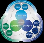 Modelo EFQM (Versión 2020)