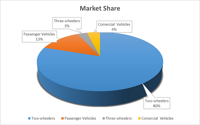 Market share of different products in the Indian automobile industry