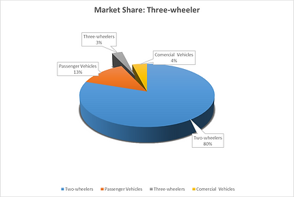 Three-wheeler market share in India