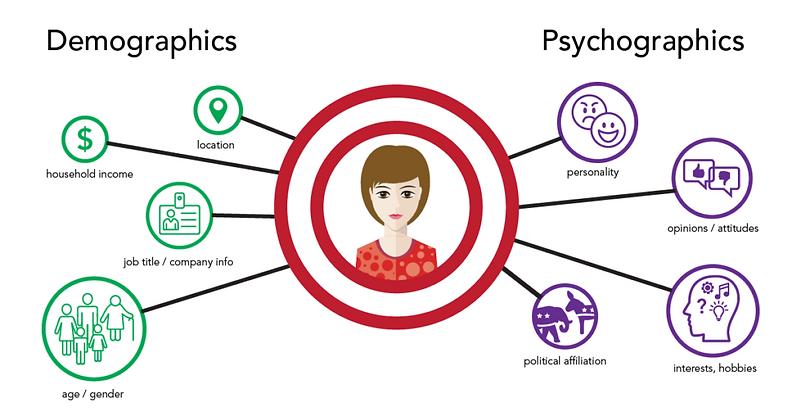 Demographics vs Psychographics;pic credits:brandingcompass.com