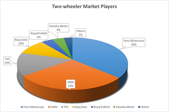 Two-wheeler Market Players