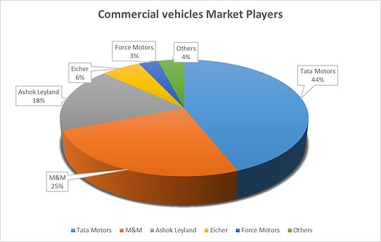 ​Commercial vehicles market players