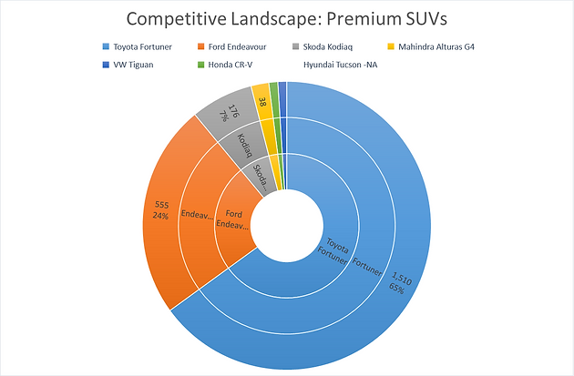 Full-size SUV market share by unit sales in Feb'20