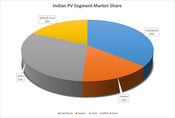Indian PV Segment Market Share by vehicle type