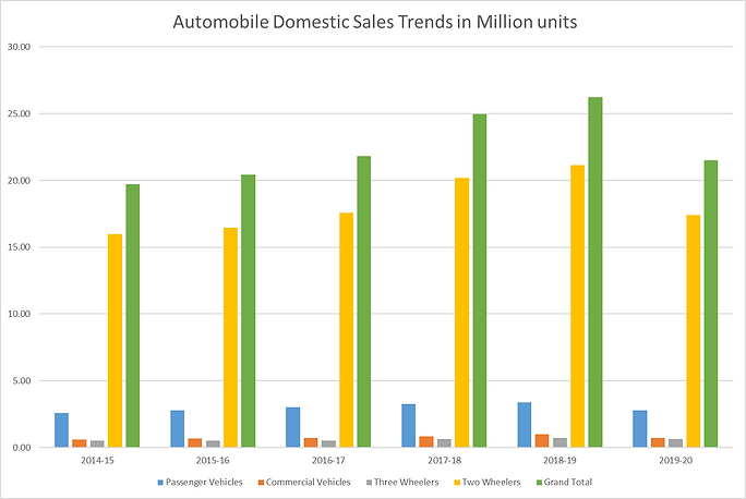 Automobile sales trends in India