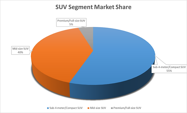 Indian automotive market divided by type of SUV