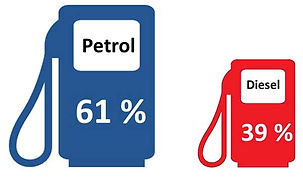 Indians favour petrol cars over diesel ones; pic credits:https://www.drivespark.com/