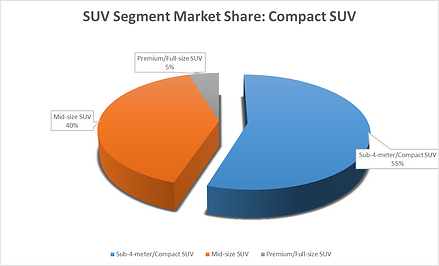 Compact SUV market share in India