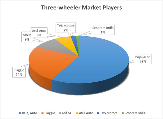 Three-wheeler market players