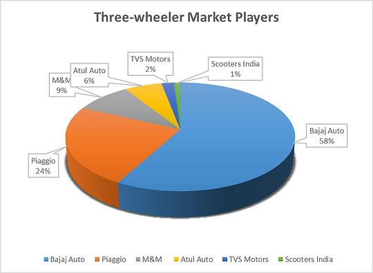 Three-wheeler market players