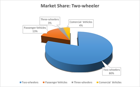 Two-wheeler market share in the Indian automobile industry