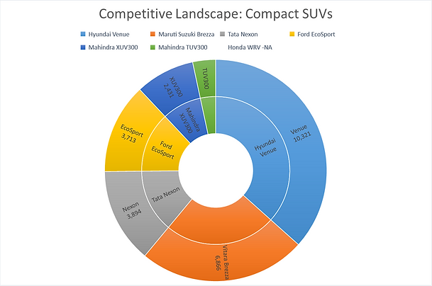 Compact SUV market share by unit sales in Feb'20