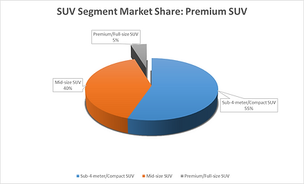 Full-size SUV market share in India