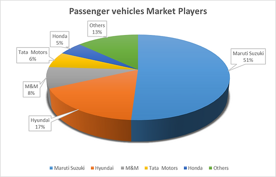 Passenger Car Market Players