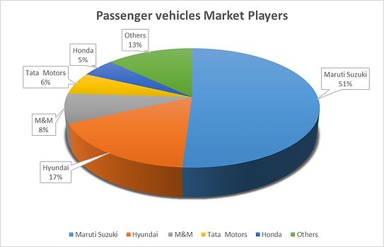 Passenger Car Market Players