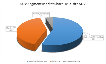 Mid-size SUV market share in India