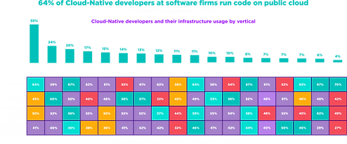64% of Cloud-Native developers at softwa