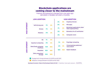21% of developers using orchestration -C