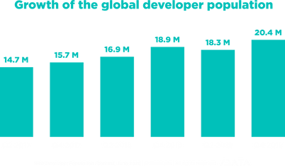 Growth of the global developer populatio