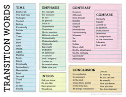 Transition Words Chart