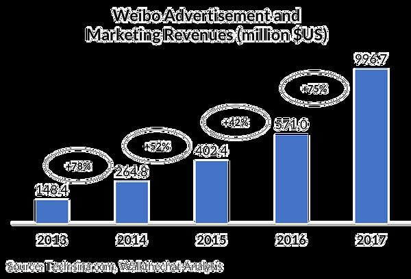 weibo_2_marketing_profits-2_edited.png