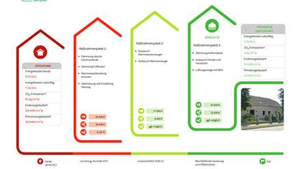 Online-Schulung: iSFP 2.0 für Wohngebäude am 05. und 06. Oktober 2021