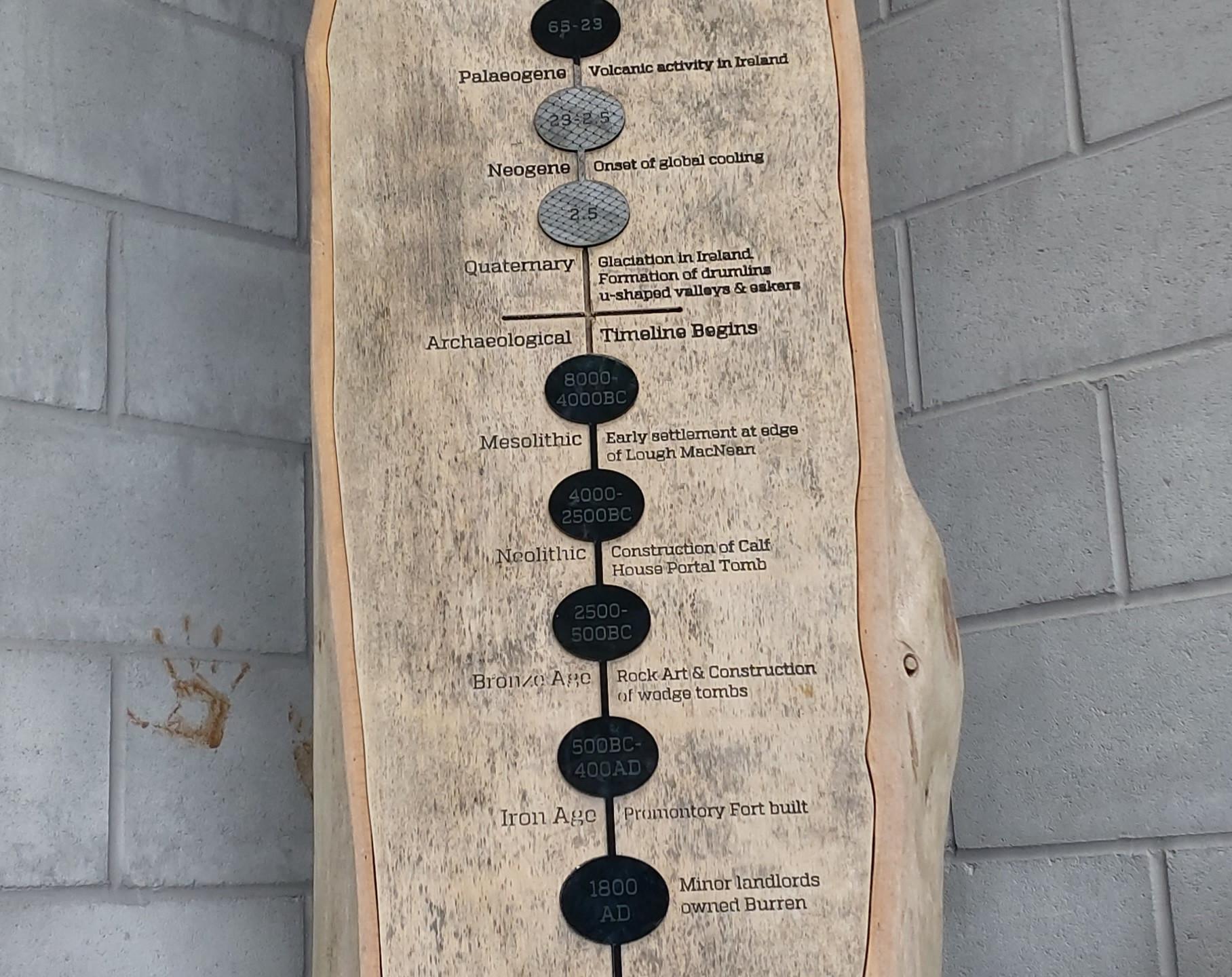 Timeline of the Cavan Burren